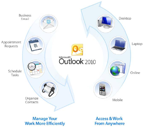 Microsoft Outlook® 2010 and Outlooks 2011 for Mac is much more than just an email application