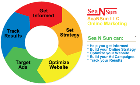 Online Marketing with Sea N Sun