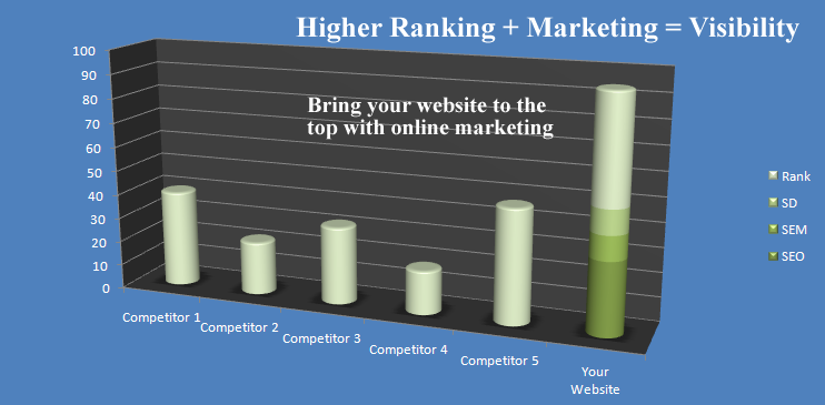 Increase your traffic from search engines through search engine optimization